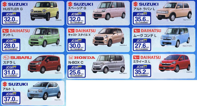 15000新車生活